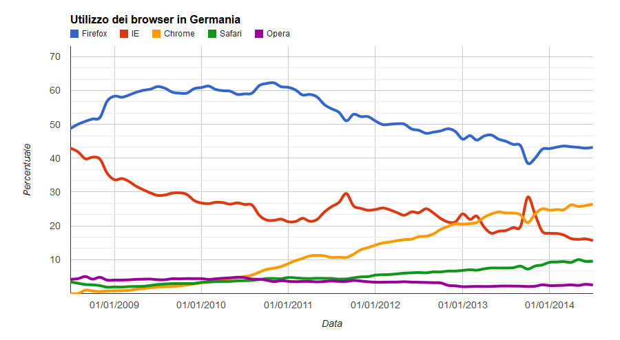 utilizzo browser in germania