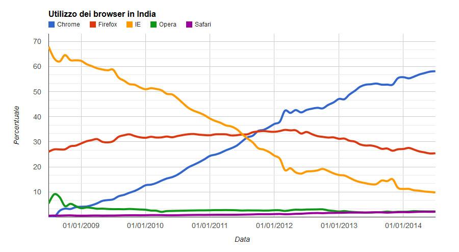 utilizzo dei browser in india