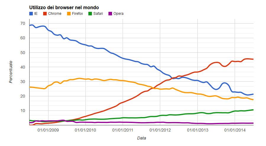 utilizzo dei vari browser nel mondo