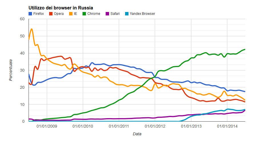 utilizzo browser in russia
