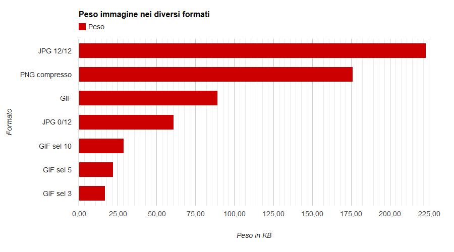 grafico velocità di caricamento immagini in vari formati