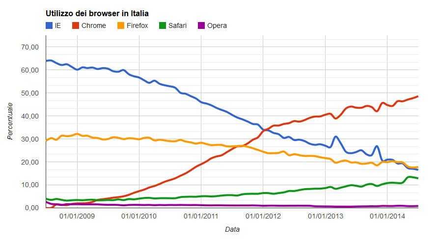 utilizzo browser in Italia