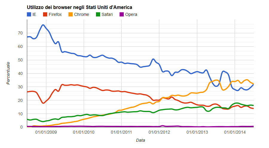 utilizzo dei browser negli USA